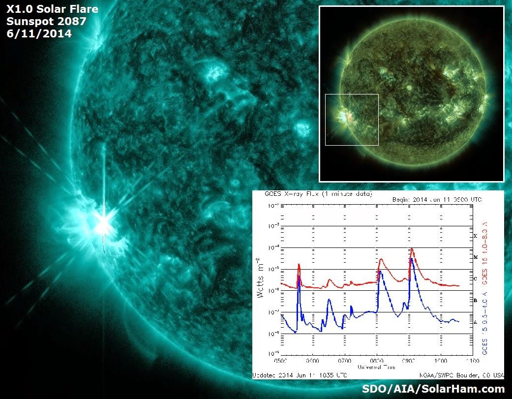 Llamarada solar clase X1.0, 11 de Junio 2014