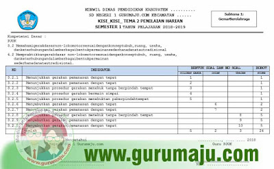 Kisi-Kisi Penilaian Harian PH PJOK Kelas 1 Kurikulum 2013 Tahun 2018