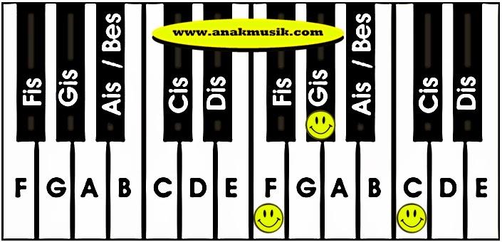 Kunci Dasar Keyboard Fm