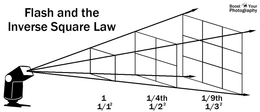 the inverse square law essay Pbs learningmedia.