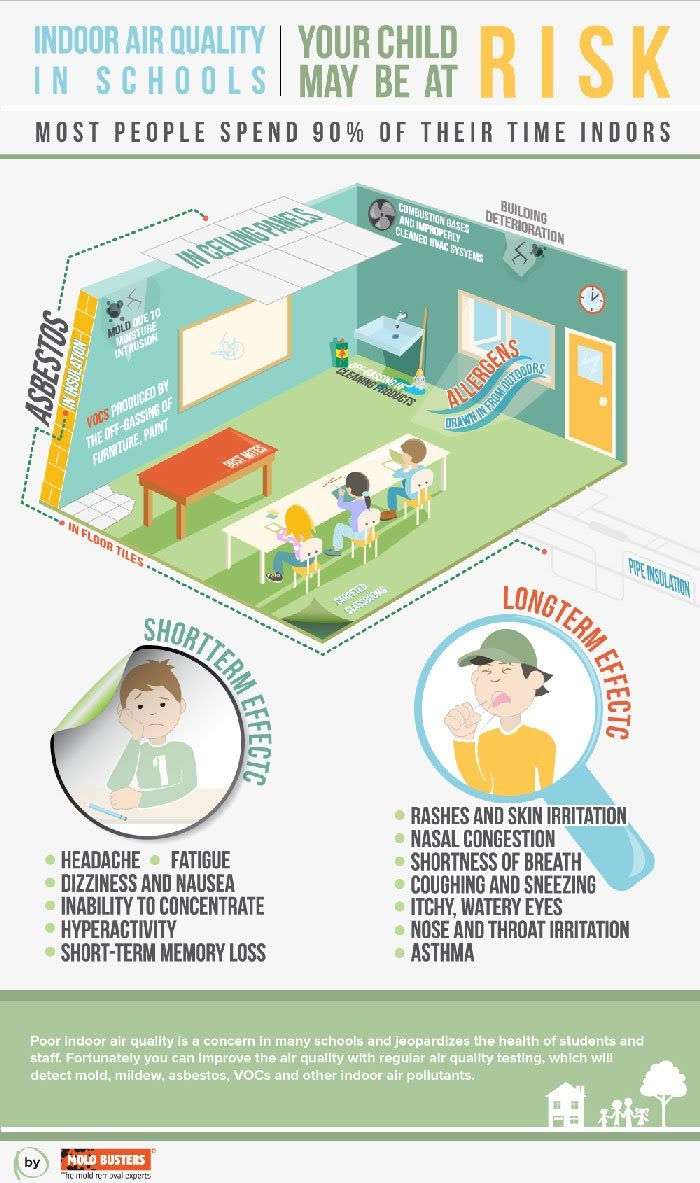 Indoor Air Quality in Schools #infographic