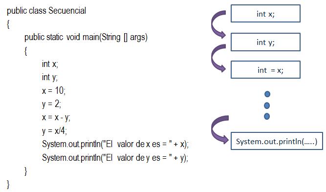 Aprendiendo Java Con Mosley Estructuras De Control