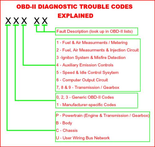 Mitsubishi obd-ii trouble codes | Mitsubishi Outlander P1541 Engine