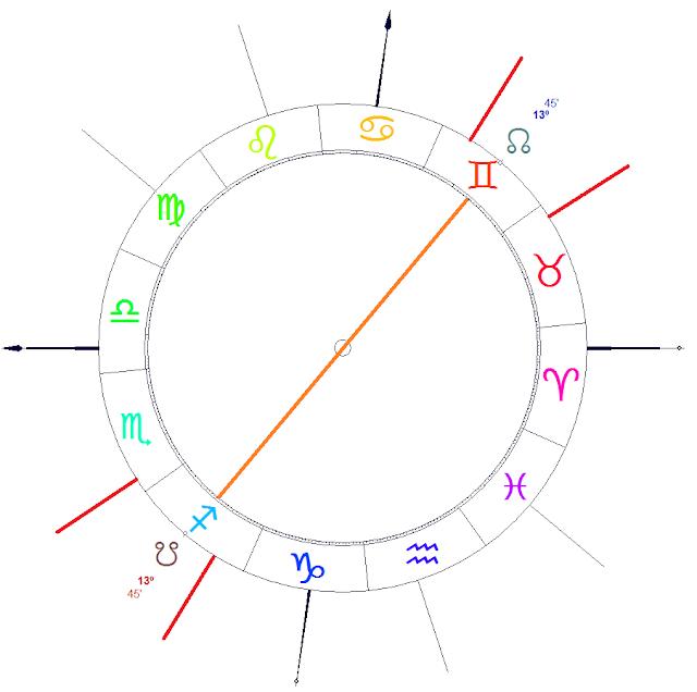 eclipses 2017, astrologia mundial argentina, eclipses economia argentina, carta natal argentina, eclipse casa 2, eclipse casa 8, predicciones 2017,