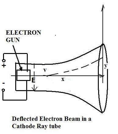 brane space basic electrodynamics v electron beam. Black Bedroom Furniture Sets. Home Design Ideas