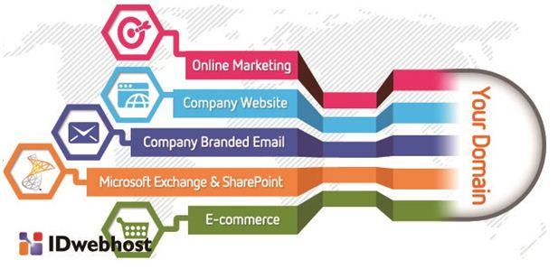 atau TLD ialah belahan terakhir dari nama domain Planning Buat Website? Kenali Yuk Ekstensi Domain Ini
