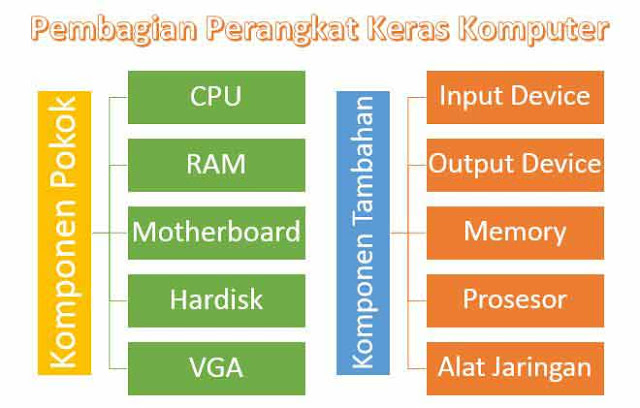 Pembagian Hardware Komputer