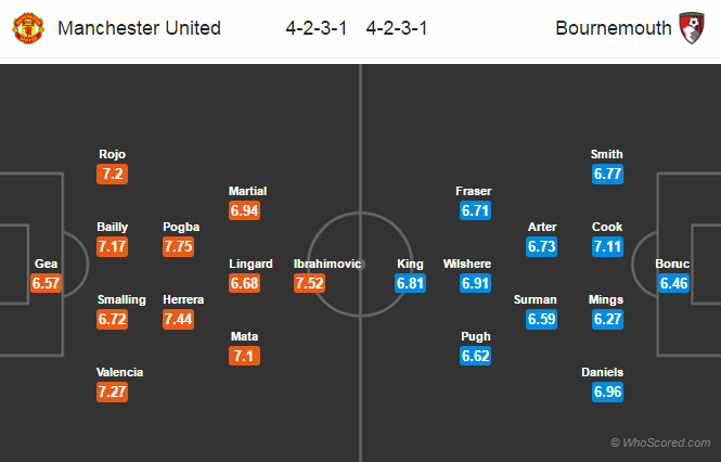 Lineups, Team News, Stats – Manchester United vs Bournemouth