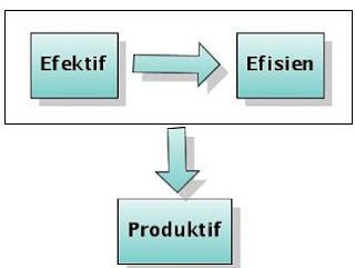 perbedaan efektif dan efisien dalam manajemen,perbedaan efektif dan efisien serta contohnya,contoh efektif dan efisien,pengertian efektif dan efisien wikipedia,
