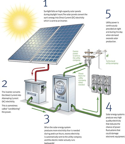 illustration of working solar panel
