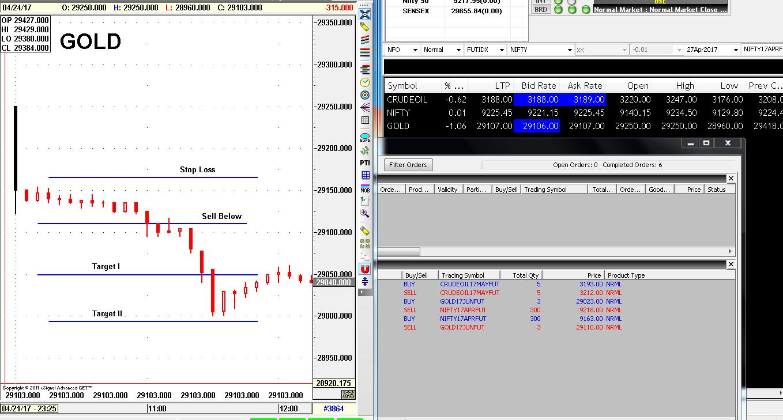 Gold trading strategies pdf