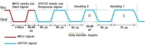 DHT22 AM2302 RHT03 digital humidity and temperature sensor c code