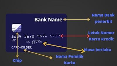 Letak atau Posisi Nomor kartu Kredit