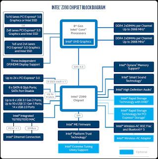 Chipset Intel Z390 Express Untuk Mainstream Desktop