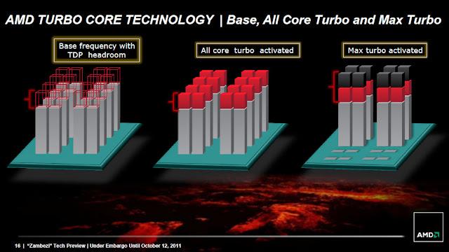 Cara kerja AMD Turbo Core