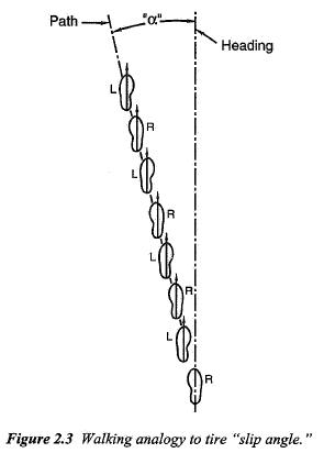 Slip Angle Dynamics: Vehicle Dynamics 101 (incomplete)