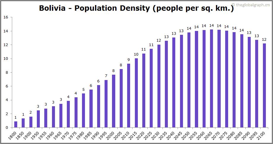 Bolivia  Population Density (people per sq. km.)