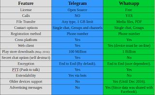 Telegram VS Whatsapp comparison