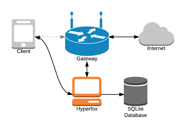 Hyperfox Network Diagram 1