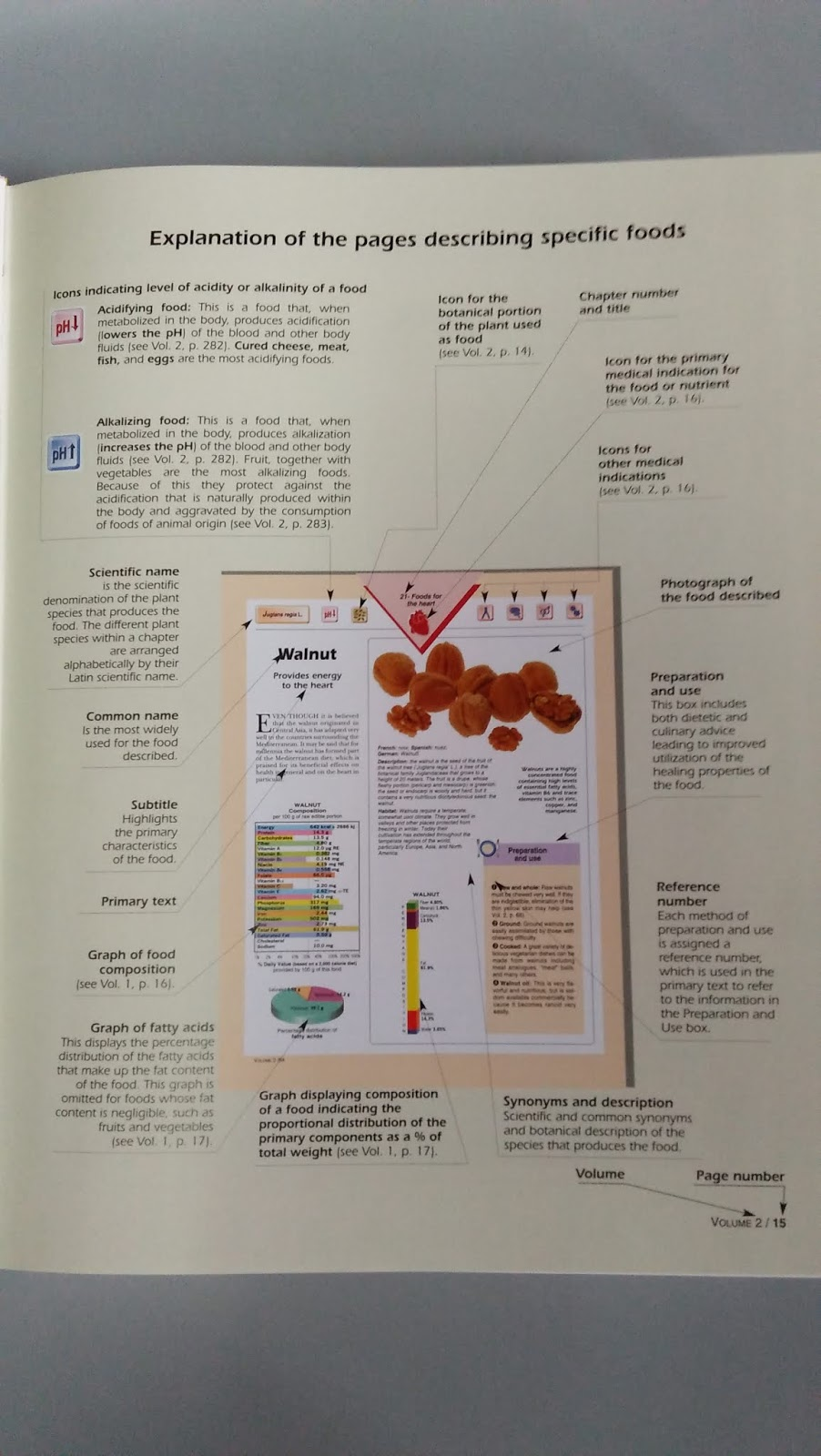 hight resolution of explanation of pages tables and boxes in this encyclopedia of foods and thier healing power explanation of the menu pages