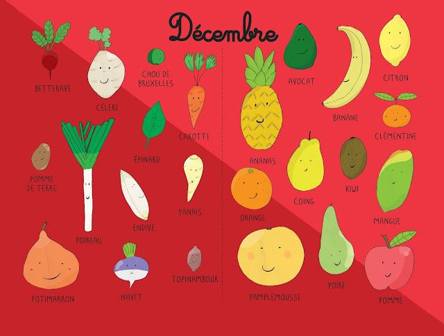 calendrier décembre fruits et légumes