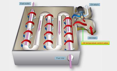 aircraft turbine engine lubrication system components
