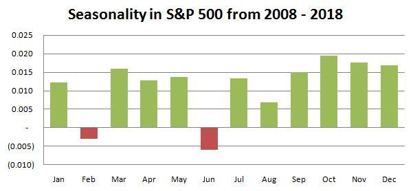 S&P 500 seasonality chart