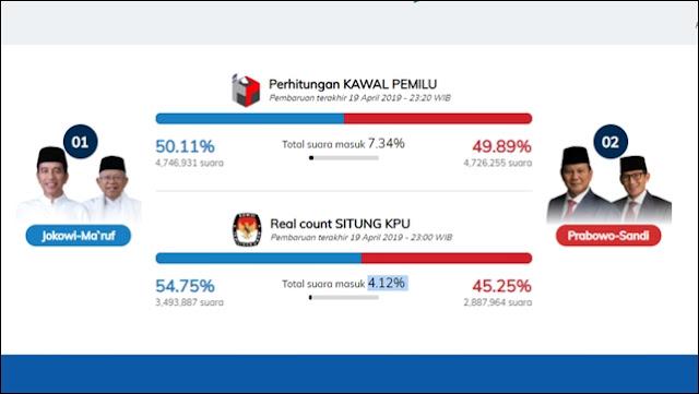 Kejar-kejaran! Real Count Sementara Situs KawalPemilu: 01 (50,11%) vs 02 (49,89%)