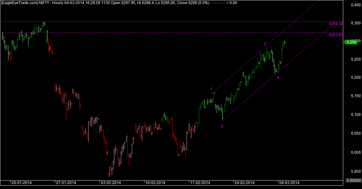 Nifty Impulsive move