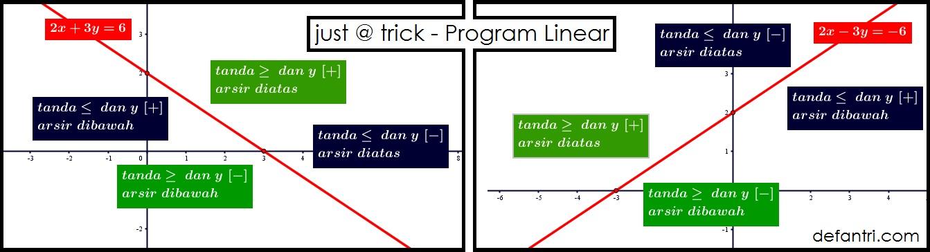 Matematika Dasar Program Linear (*Soal Dari Berbagai Sumber)