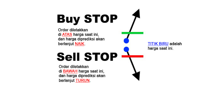 sell buy order stop