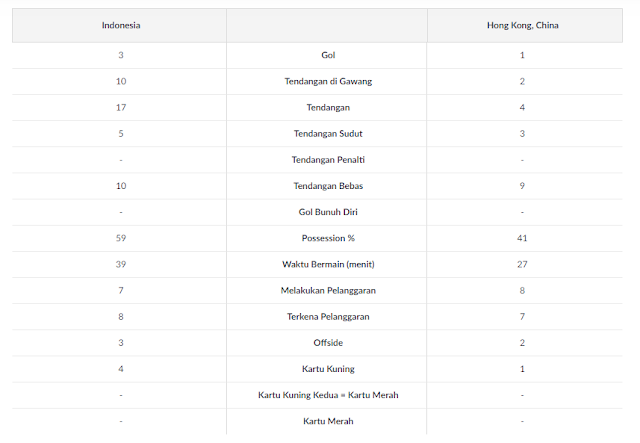 Statistik Indonesia vs Hongkong