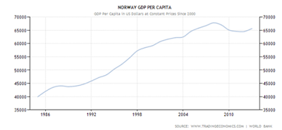 Norway SWF grouth graph