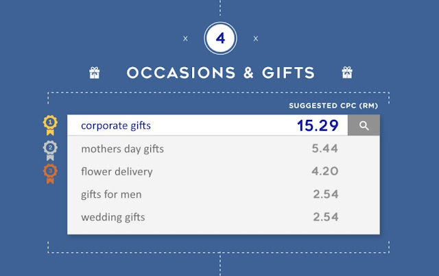 Most expensive keywords for Occasions & Gifts in Malaysia