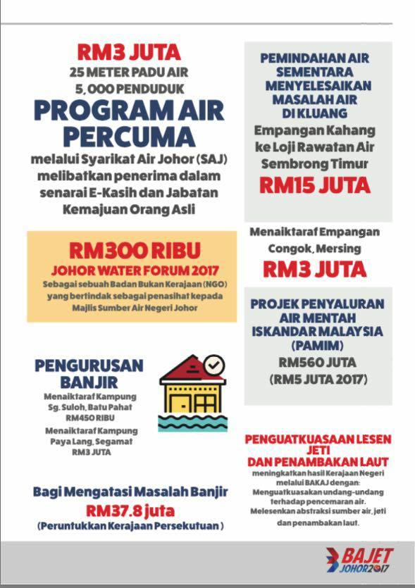 2e01afced Wajib Baca!!! 127 Fakta Point Bajet Johor 2017...Point 35 Rumah ...