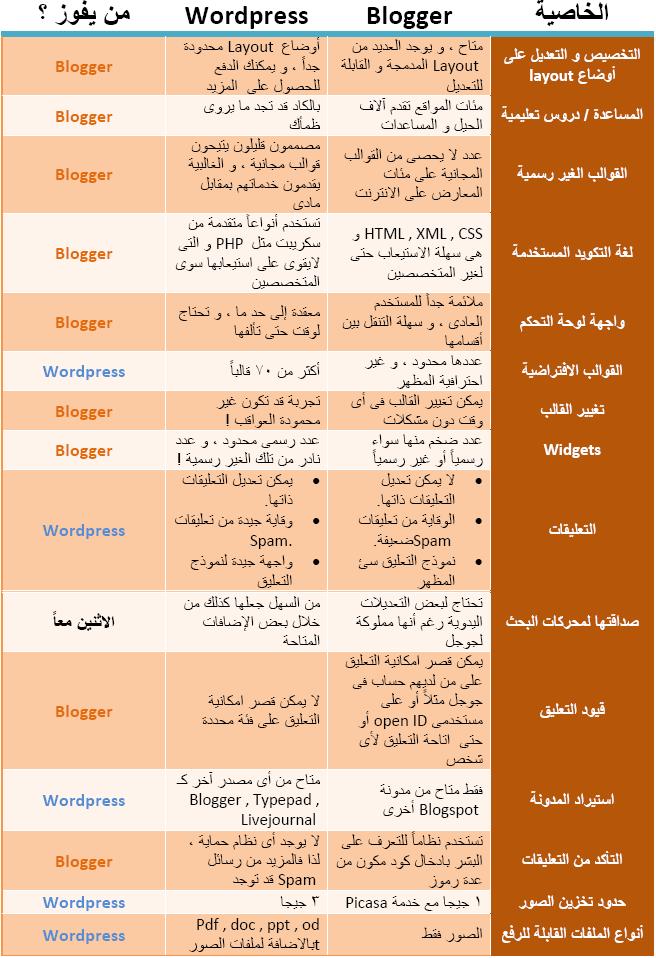 ماذا تختار Blooger Vs Wordpress