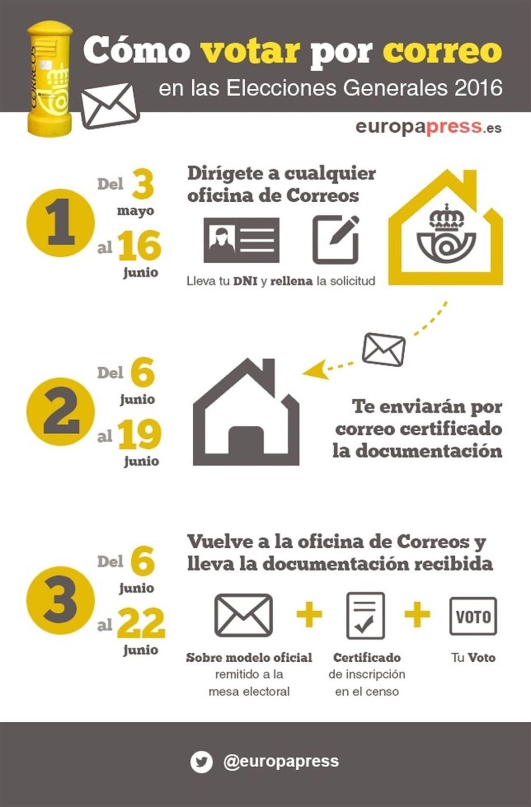Andoni le n elecciones 26 junio voto por correo desde espa a for Oficina del censo electoral
