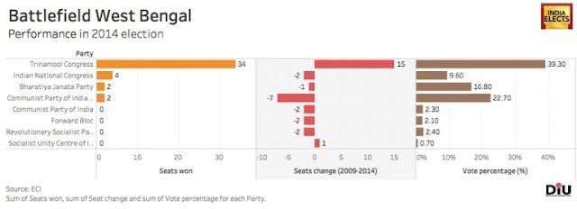 Battlefield west Bengal lok sabha election 2014
