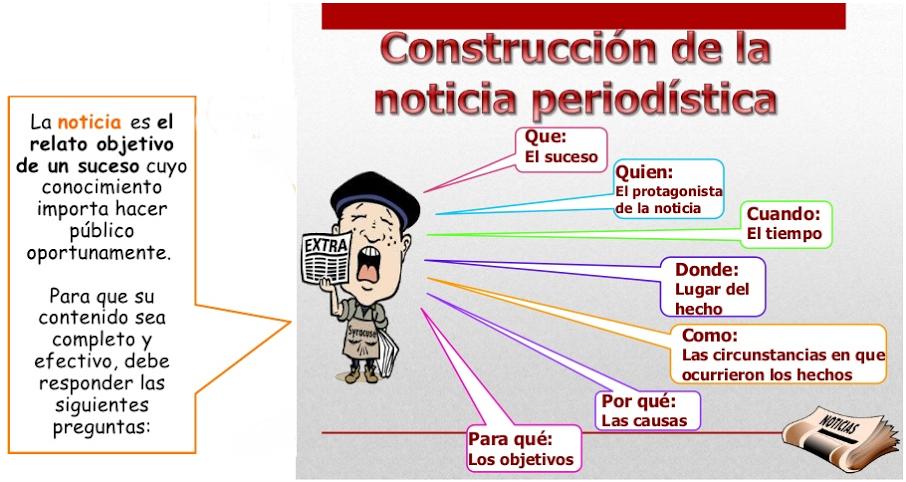 Mi Comunicación La Noticia Y Su Estructura