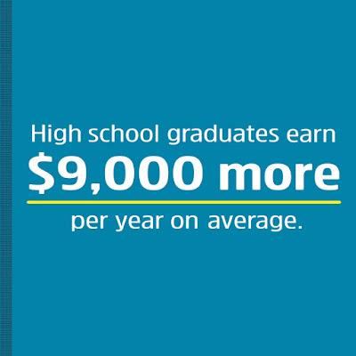 still graphic.  Text: High school grads earn 9K more per year on average