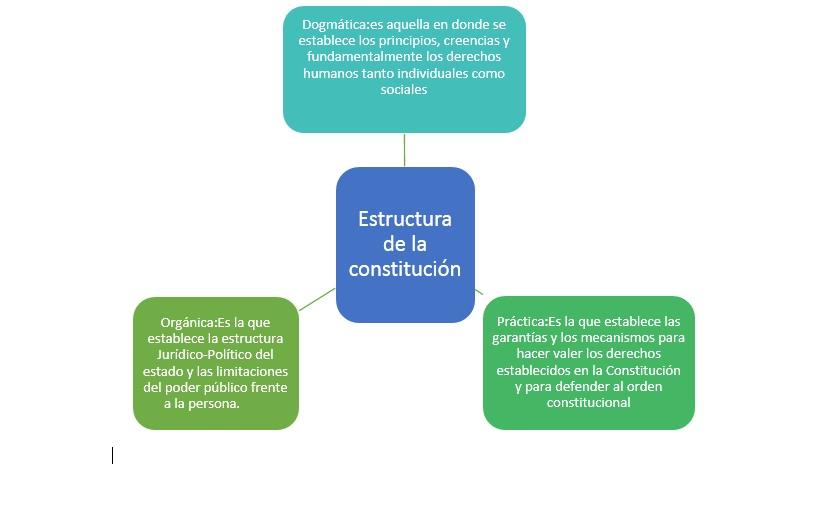 Constitución Política De La República De Guatemala Historia