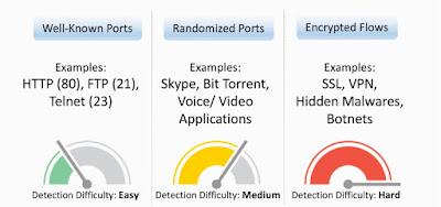 Enterprise Networks, Cisco, Cognitive Threat Analytics