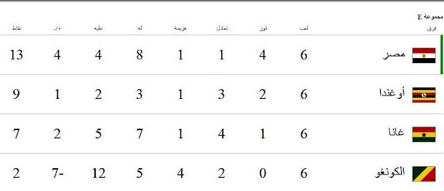 منتخب مصر يختتم تصفيات المونديال بتعادل إيجابى مع غانا