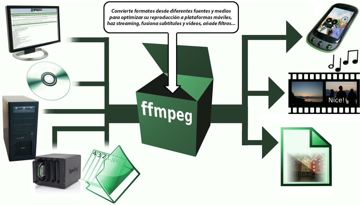 FFmpeg: deja que tu NAS convierta los vídeos a otros formatos