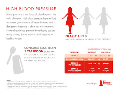 World Hypertension Day17 May : Study In young children blood pressure and  hypersensitive at risk of heart diseases