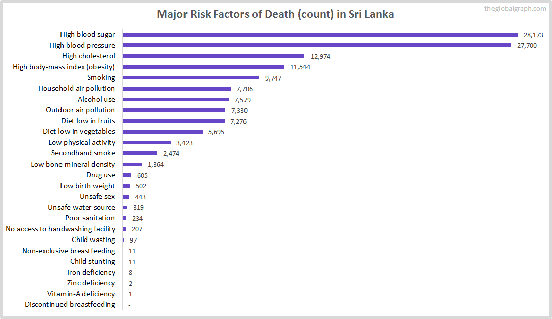 Major Cause of Deaths in Sri Lanka (and it's count)