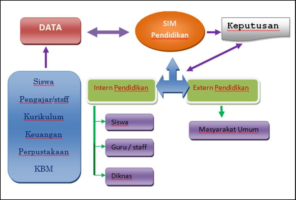 """""""Shee Misngah"""": Sistem Informasi Manajemen Pendidikan"""