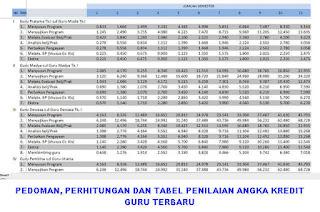 Download Excel Angka Kredit Guru dilengkapi Perhitungan, Tabel Penetapan dan Pedoman