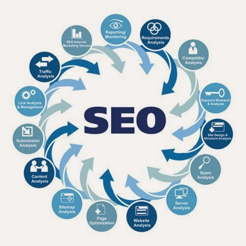 Penjelasan Mengenai SEO (Search Engine Optimization)