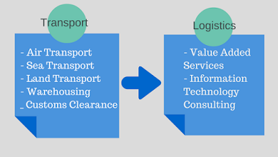 Logistics and Supply Chain Management how to type В°